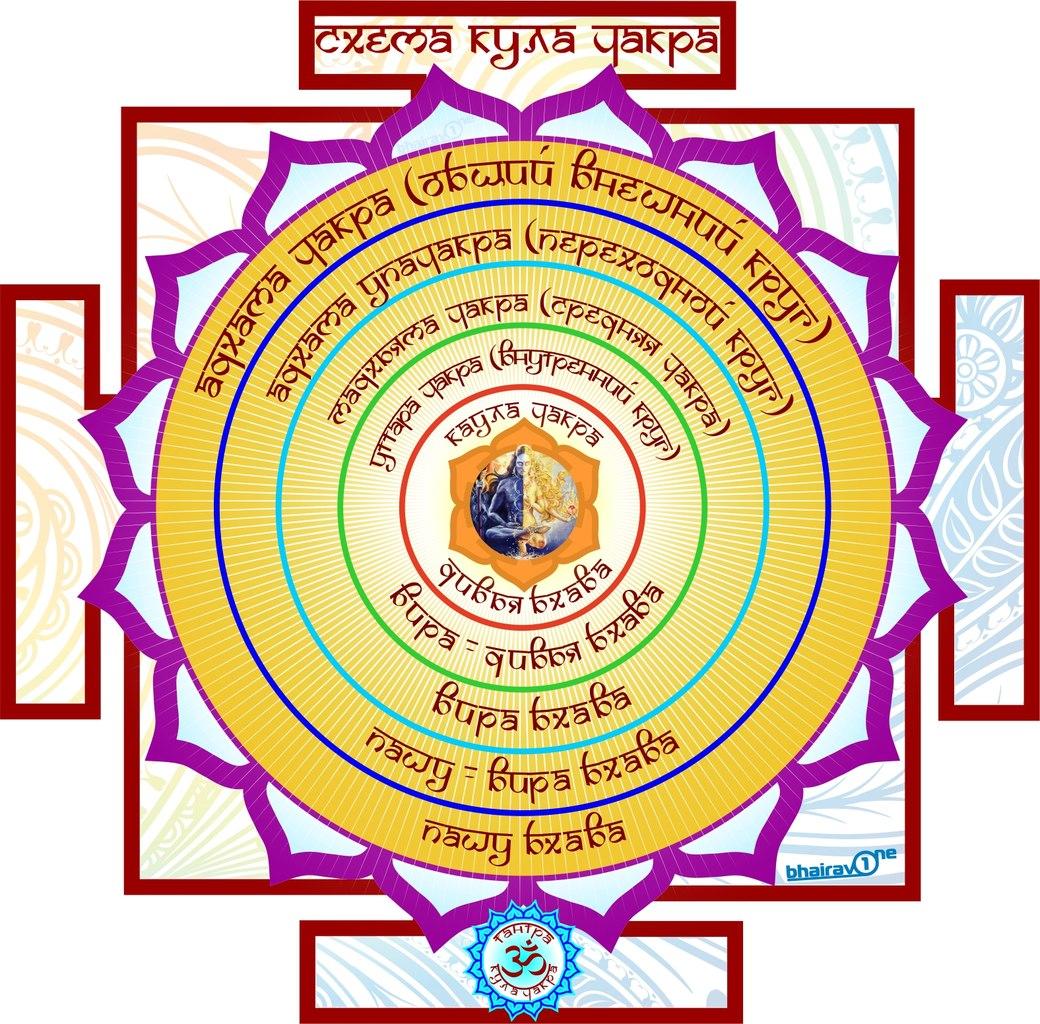 სულ: რელიგიური ცნობიერების შვიდი ფორმა