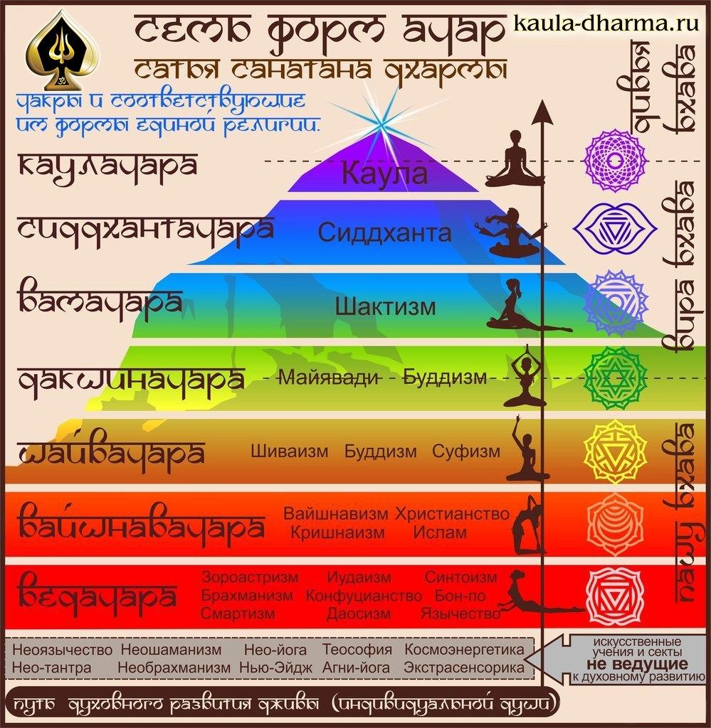 ტანტრა ტრი ბჰავა და ათეისტური ყლიბერასტიზმი